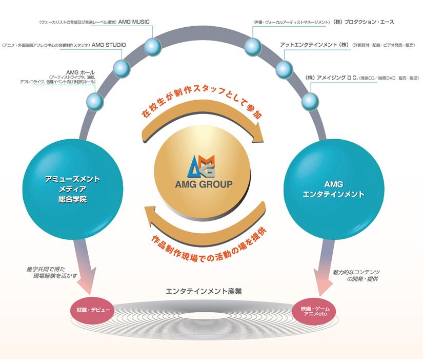 AMGエンタテインメント 会社概要 アミューズメントメディア総合学院